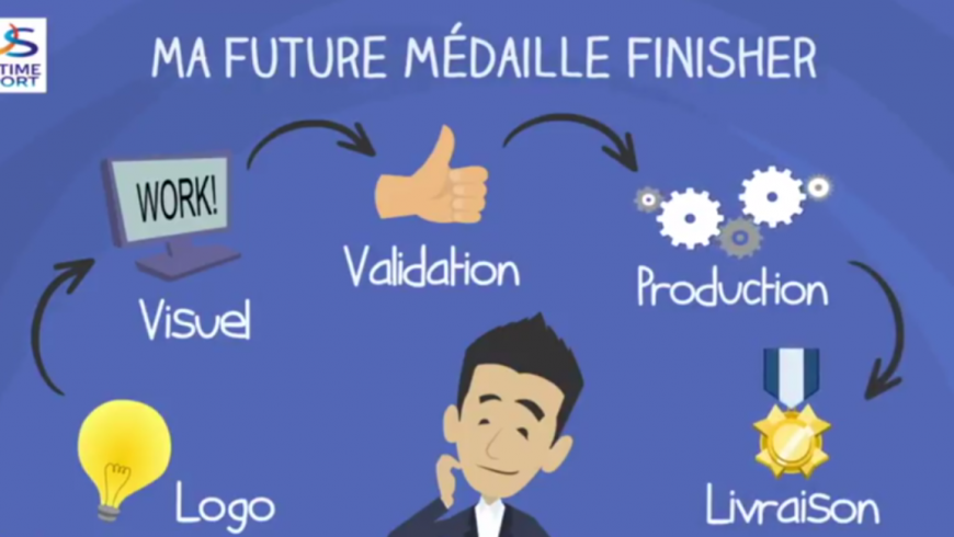 The steps of making your custom medal